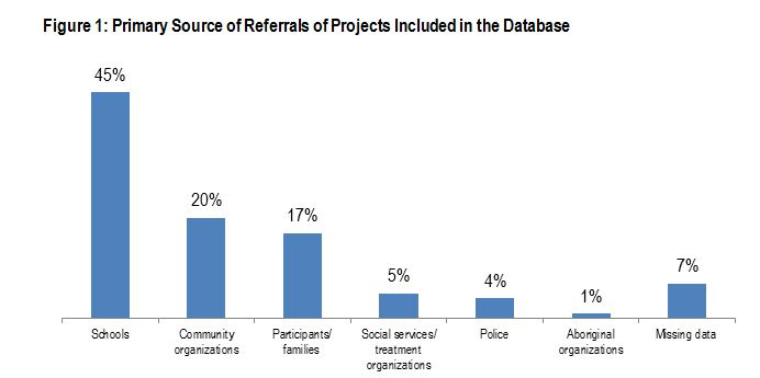 Figure 1: Primary Source of Referrals of Projects Included in the Database