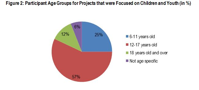 Figure 2: Participant Age Groups for Projects that were Focused on Children and Youth (in %)