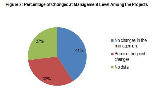 Figure 3: Percentage of Changes at the Management Level Among the Projects