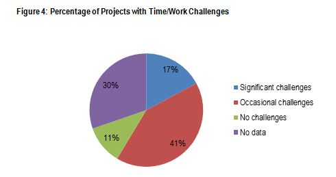 Figure 4: Percentage of Projects with Time/Work Challenges