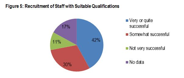Figure 5: Recruitment of Staff with Suitable Qualifications