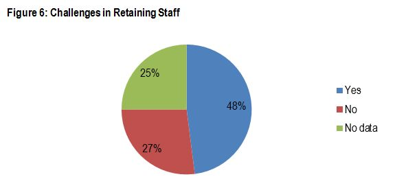 Figure 6: Challenges in Retaining Staff