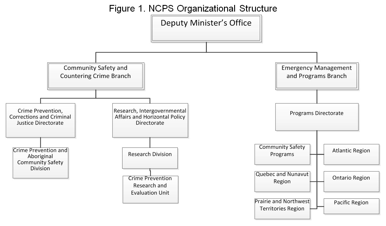 2017-2018 Evaluation of the National Crime Prevention Strategy