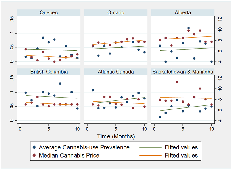 The Price Of Cannabis In Canada