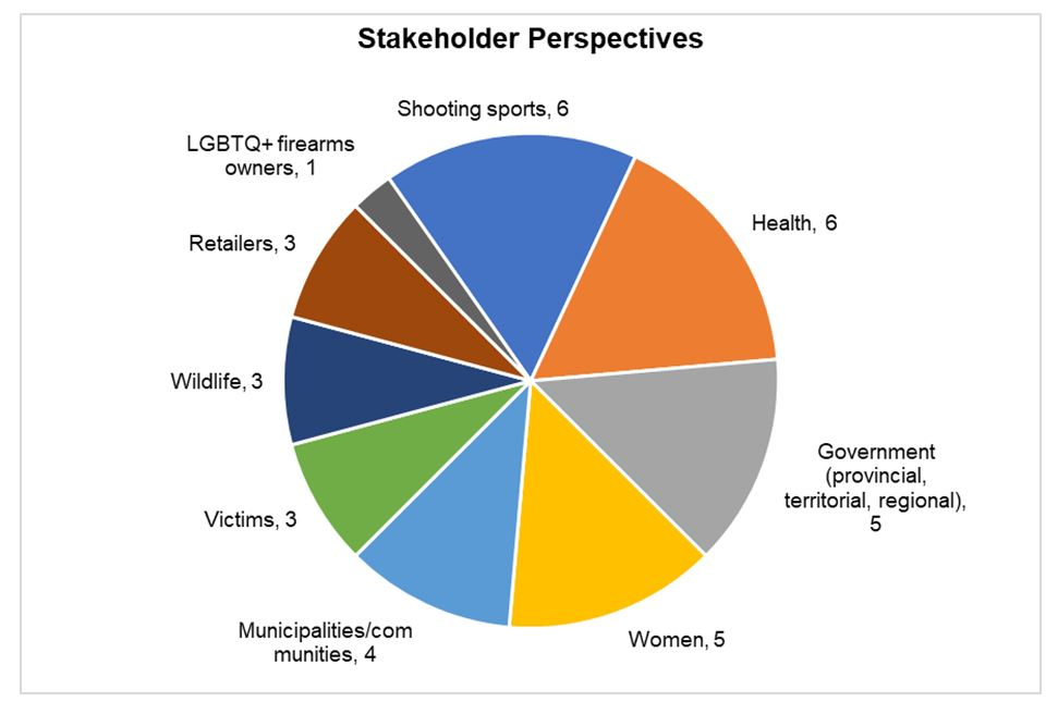 Types of Stakeholders