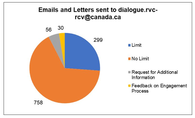Emails  and Letters sent to dialogue.rvc-rcv@canada.ca