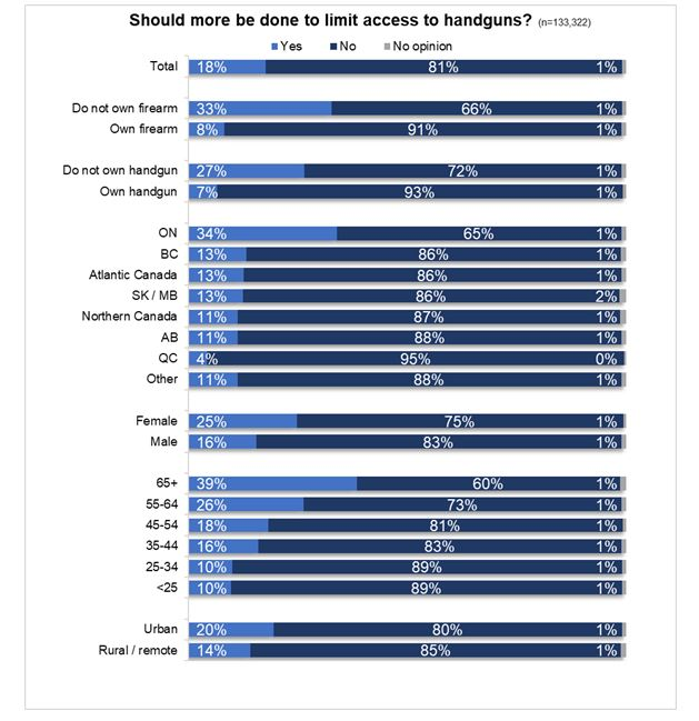 Analysis of opinions on whether more should be done to limit access to handguns and other demographic information.