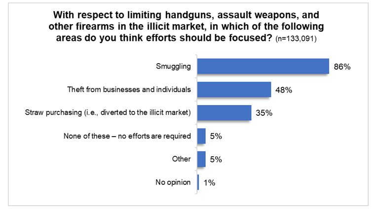 Where to focus efforts to limit firearms?