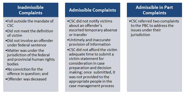 Public Safety Canada Portfolio Report: Victim Complaint