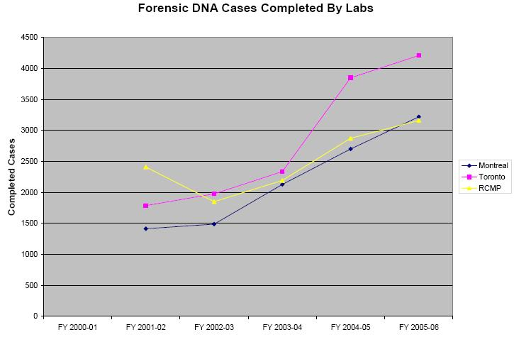 dna in criminal investigation (project no 2012c018) dodig 2014-029 │ i results in brief review of deoxyribonucleic acid (dna) collection requirements for criminal investigations.