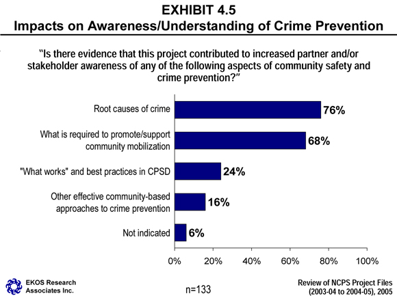 there are many forms of crime For many reasons, global transnational crime presents nations with a unique and   units address the issue only within the context of their agency, departmental,   that respond effectively to the groups that engage in many forms of crime.