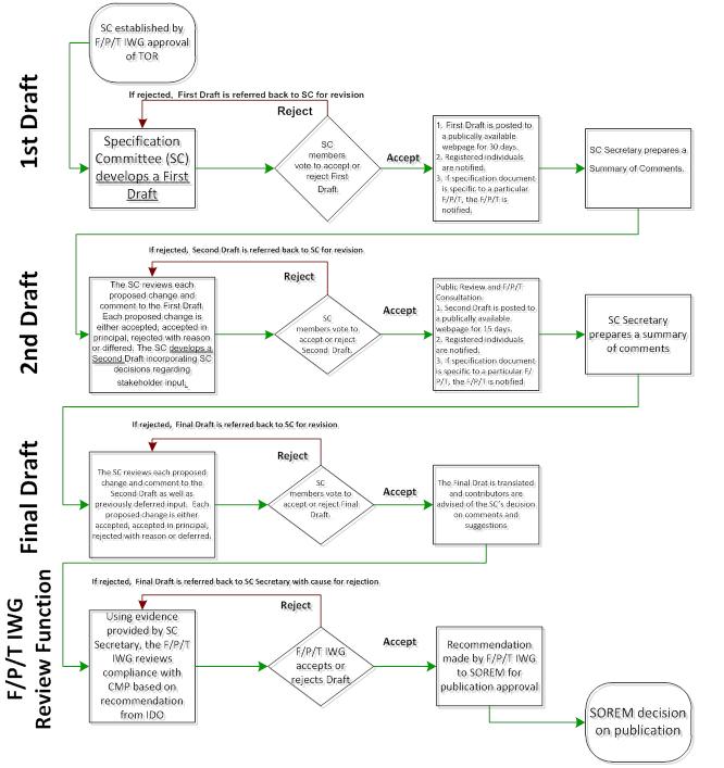 Specs Changes Development: Change Management Process (CMP) For Canadian Emergency