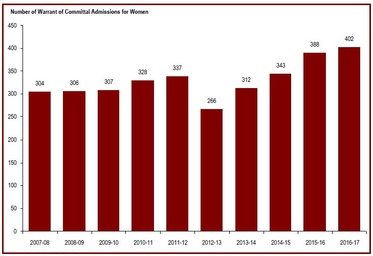 2017 Corrections and Conditional Release Statistical Overview
