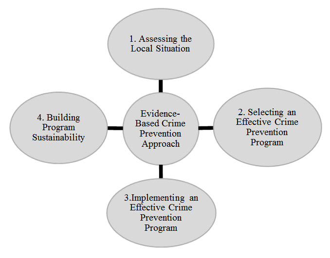 crime and youth awareness program Prevention program administered by registered list of evidence-based crime and violence prevention and intervention practices source of rating: cost/benefit analysis phd for the governor's office of gang and youth violence policy january 2010.