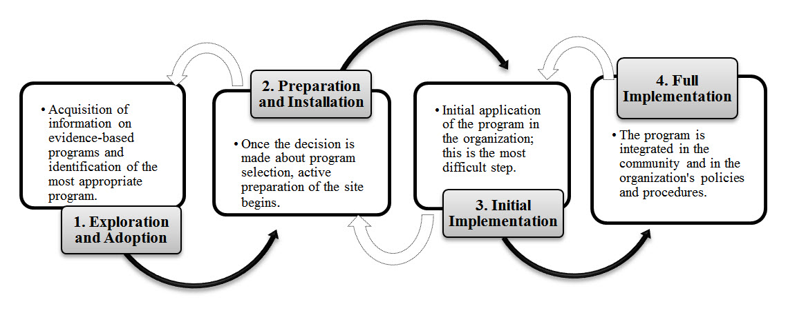 describe a workplace application architecture and process design Web applications architecture  this document discusses a number of architectural designs used for web applications for each design it provides one or more.