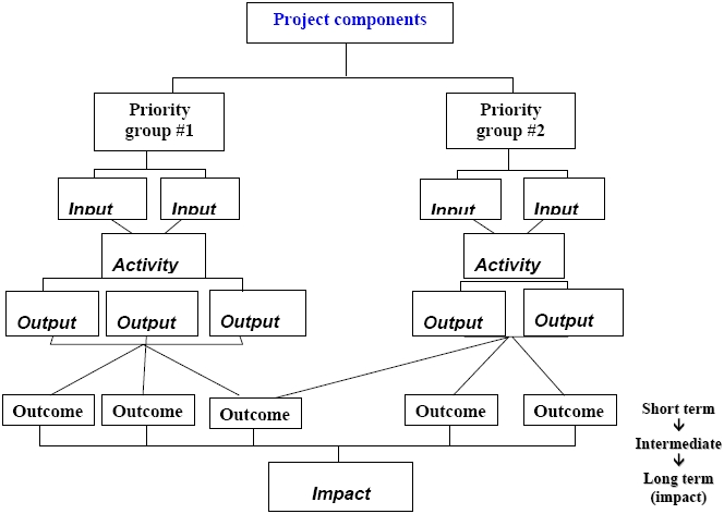 Evaluating Crime Prevention through Social Development Projects – Logic Model Worksheet