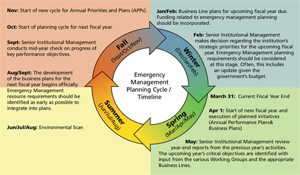 emergency preparedness and response plan template - emergency management planning guide