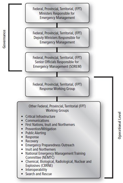 National Emergency Response System