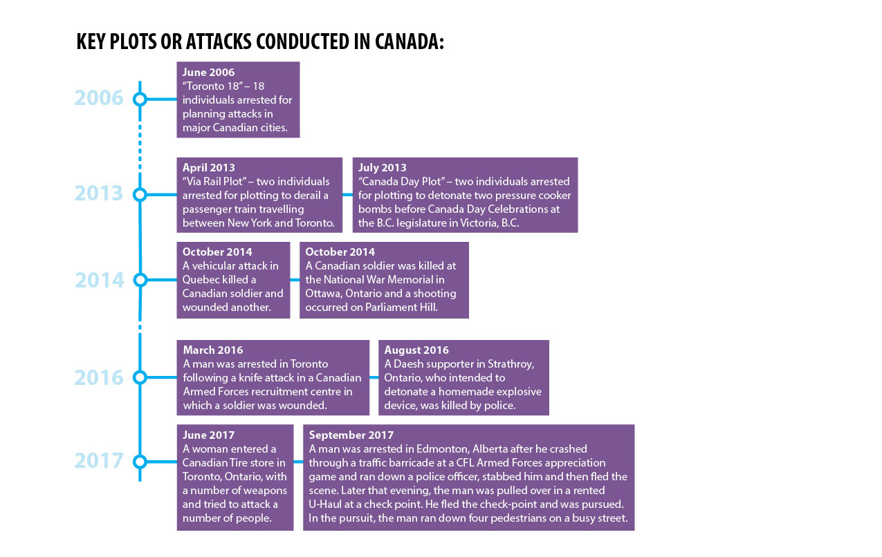 2018 Public Report on the Terrorism Threat to Canada