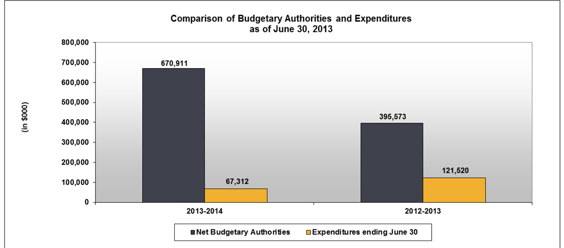 Comparison of the budgetary authorities and expenditures