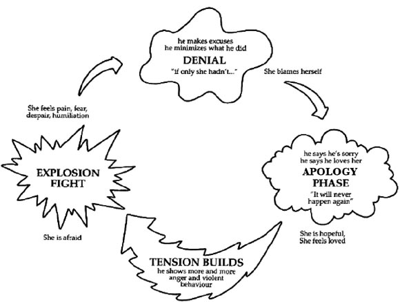 Cycle Of Violence Flow Chart