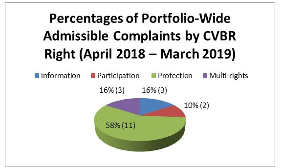 Figure 1: Percentages of Portfolio-Wide Admissible Complaints by CVBR Right (April 2018 – March 2019)