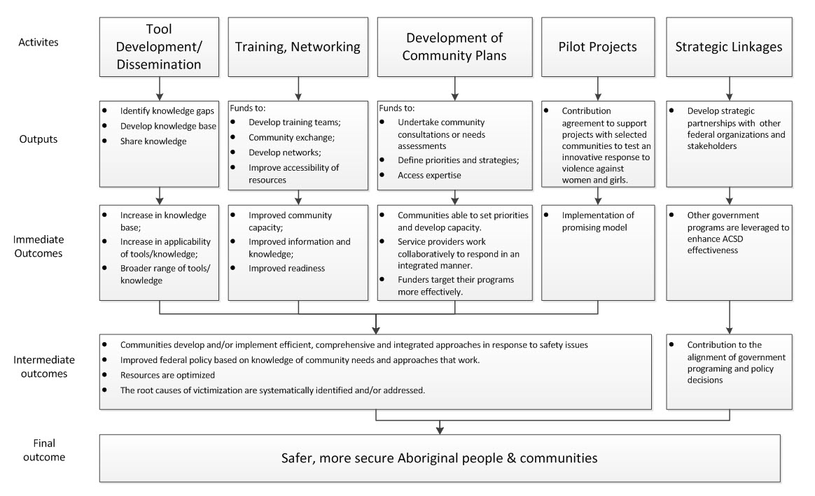Good Figure 1 U2013 Logic Model For The Aboriginal Community Safety Development  Contribution Program