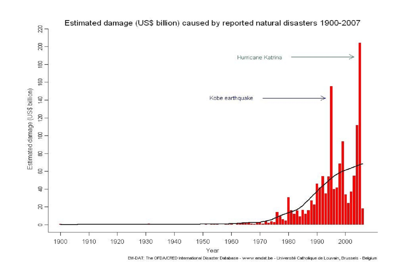 evaluation of the disaster financial assistance figure 3 estimated cost of natural disasters
