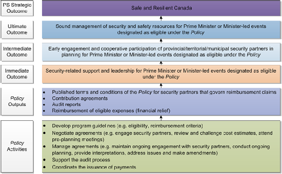 Evaluation of the security cost framework policy 2012 2013 for Security policy framework template