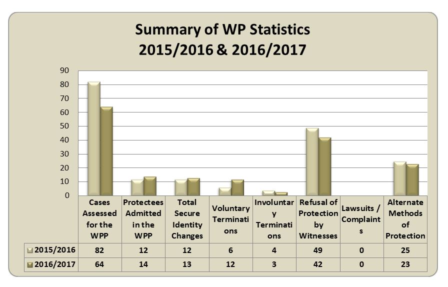 Summary of WPP Statistics 2015/2016 and 2016/2017