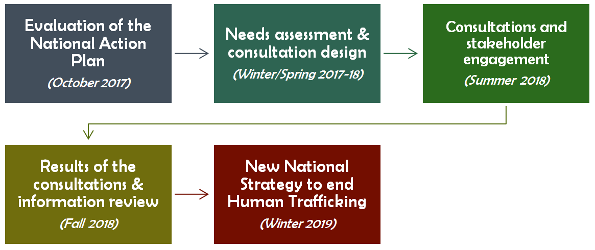 National Consultations Discussion Paper: The Way Forward to